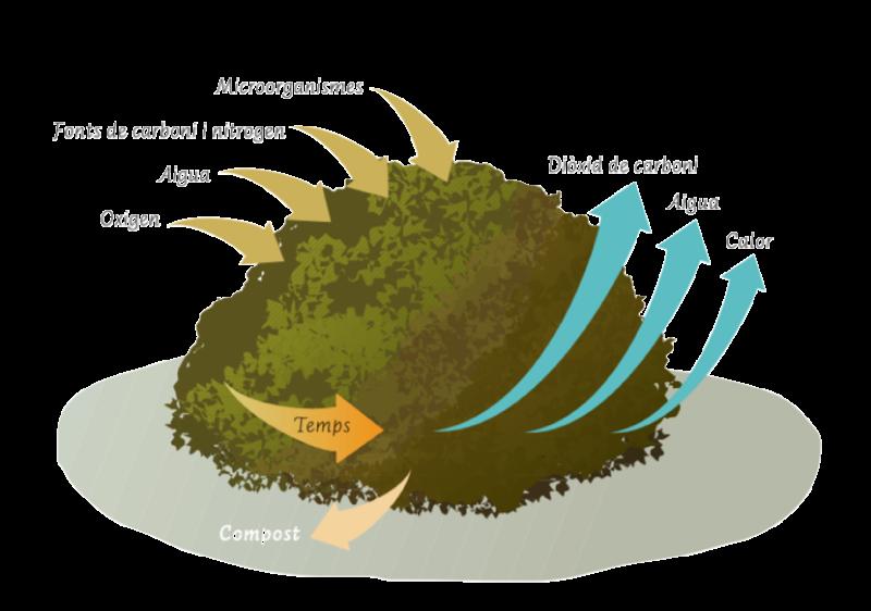 compostatge gràfic