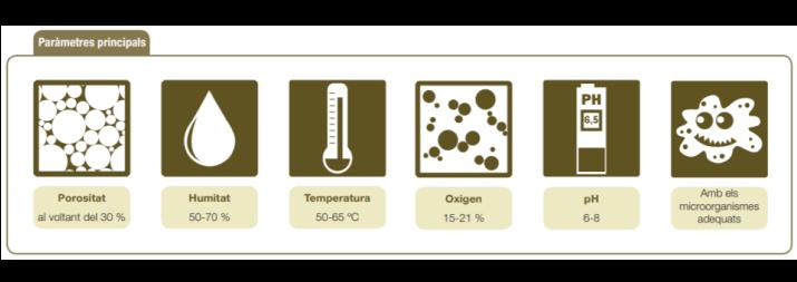 parametres compostatge