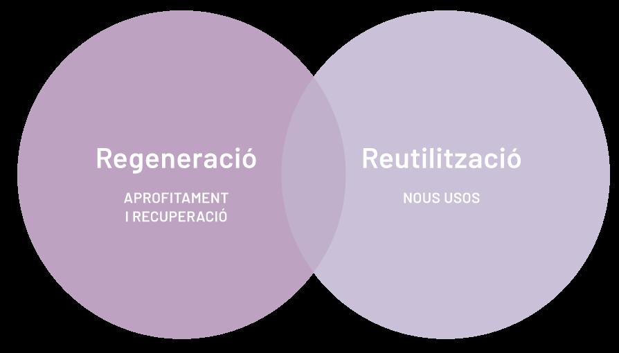 regeneració